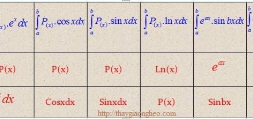 phương pháp tích phân từng phần có lời giải
