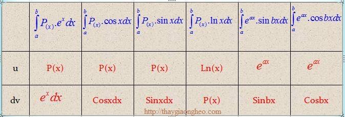 dạng toán áp dụng tích phân từng phần