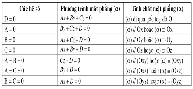 Phương trình mặt phẳng đặc biệt