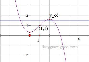 Tìm m để hàm số cắt ox tại 3 điểm phân biệt