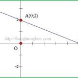 Phương trình đường thẳng theo đoạn chắn trong mặt phẳng