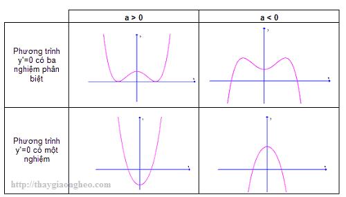 đồ thị hàm bậc 4-mẹo phân tích đồ thị hàm bậc 4
