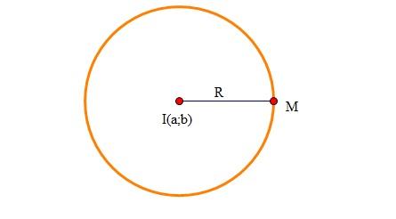 Lý thuyết phương trình đường tròn trong mặt phẳng